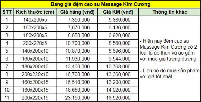 Bảng giá đệm cao su Massage Kim Cương