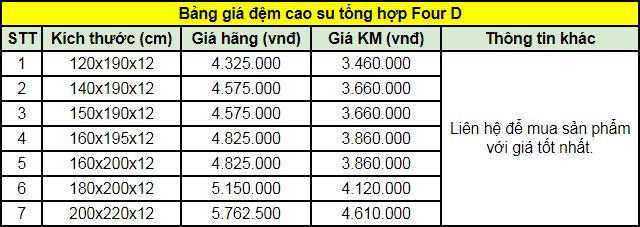 Bảng giá đệm cao su tổng hợp Four D