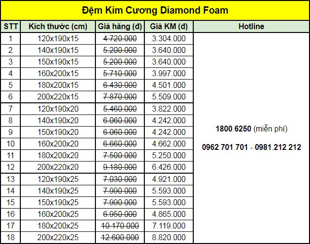 Bảng giá đệm Kim Cương Diamond foam